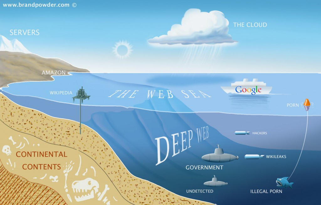 The deep web houses much more of the internet than you think! (Brand Powder)